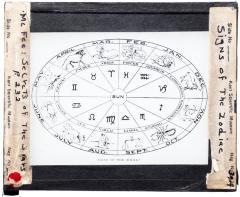 Lantern Slide, Signs of the Zodiac